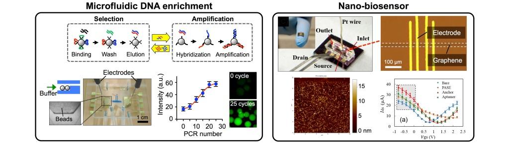 microfluidic_biosensor